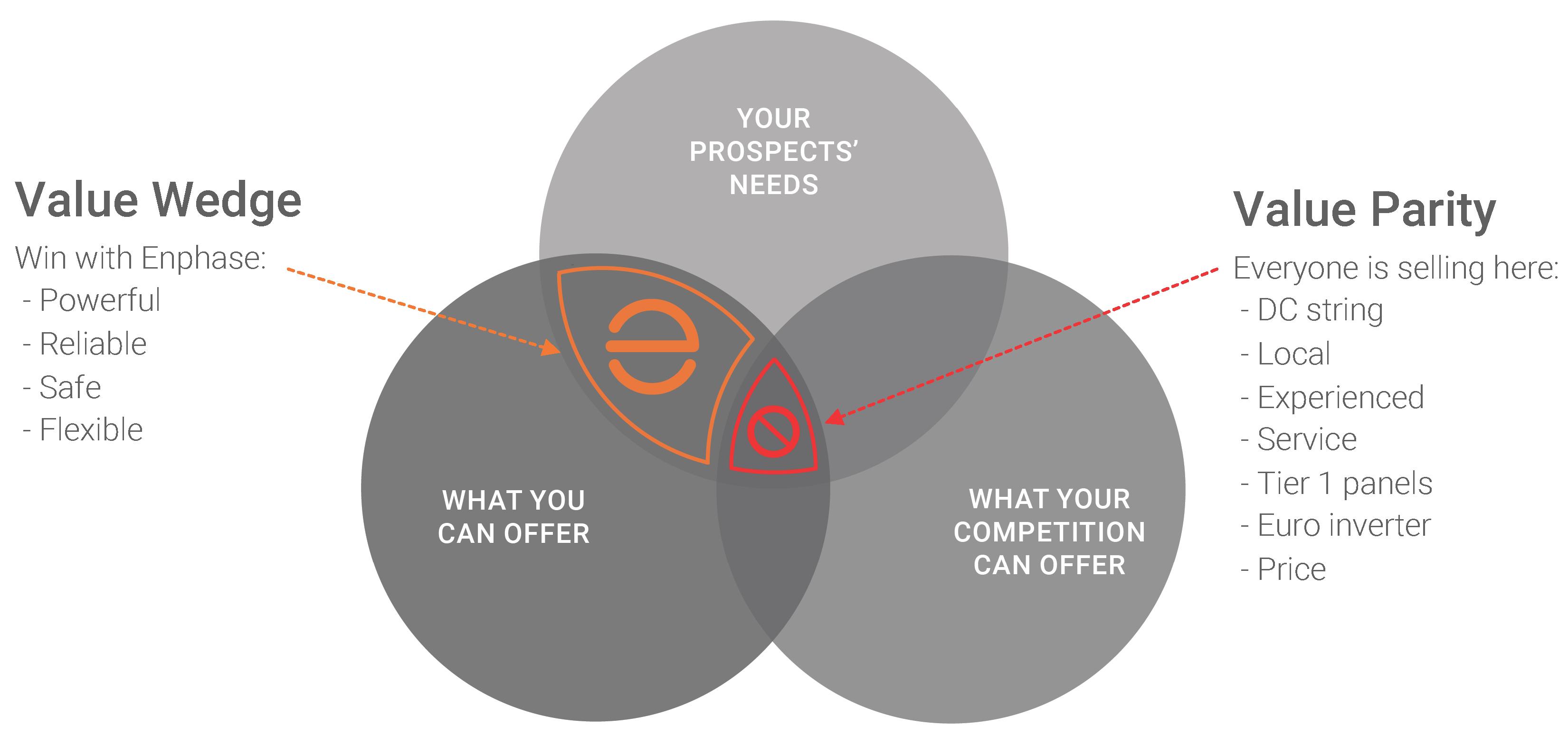 Value-Wedge-ENPH2